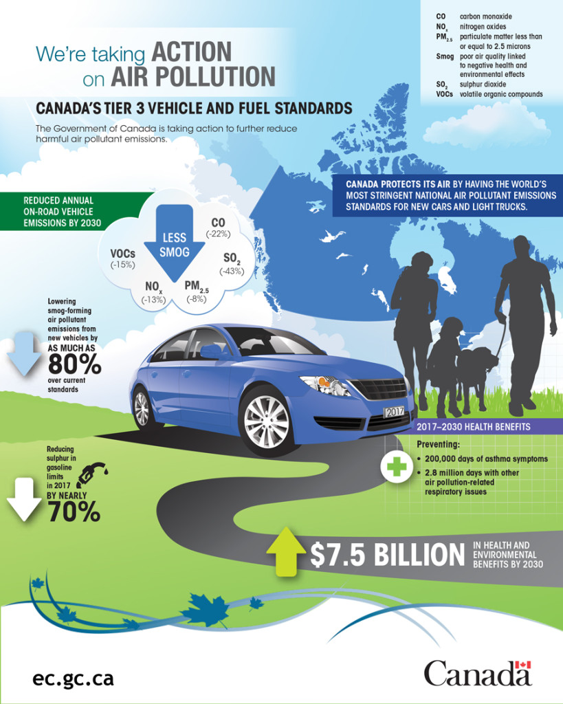 air pollution by cars essay How dec controls pollution from cars more about controlling air pollution from motor vehicles: air controlling air pollution from motor vehicles.